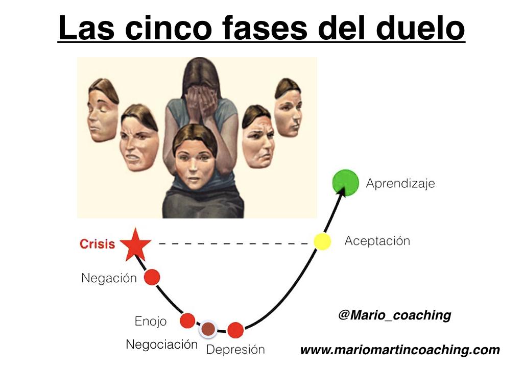 las-cinco-fases-del-duelo_mariomartincoaching-001