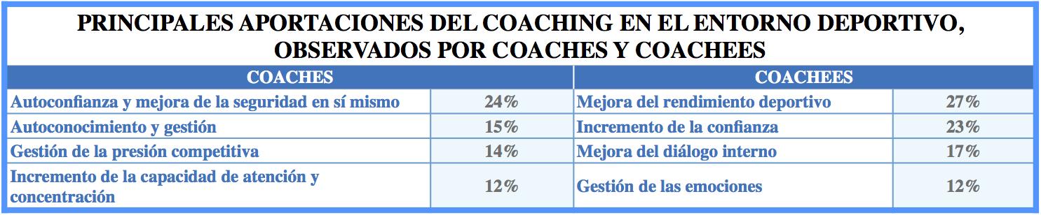 principales-aportaciones-coaching-deportivo